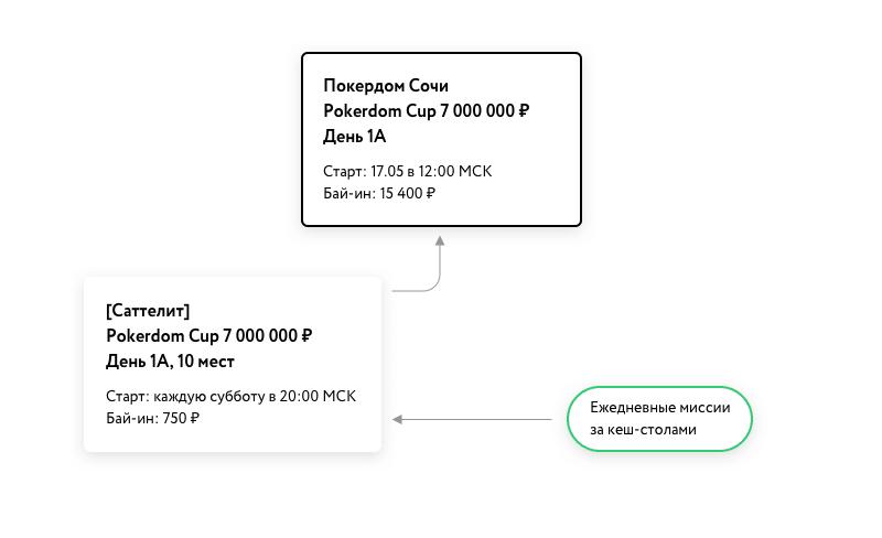 Отбор на Pokerdom Cup
