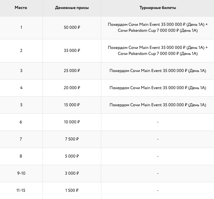 Первая лига майских турниров Покердом