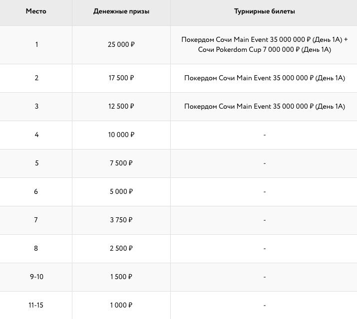 Вторая лига майских турниров Покердом